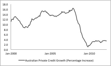 Australian Private Credit Growth