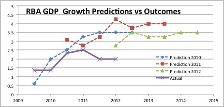 RBA GDP Growth Predictions