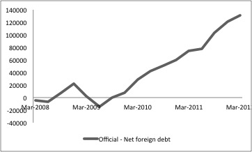 Official - net foreign debt